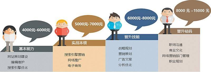 网络营销就业前景