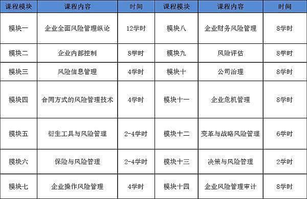 注册风险管理师《公司治理》与《战略风险决策风险》深圳课程回顾