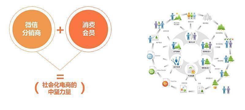 挂售卖货商城系统 订单式销售模式定制