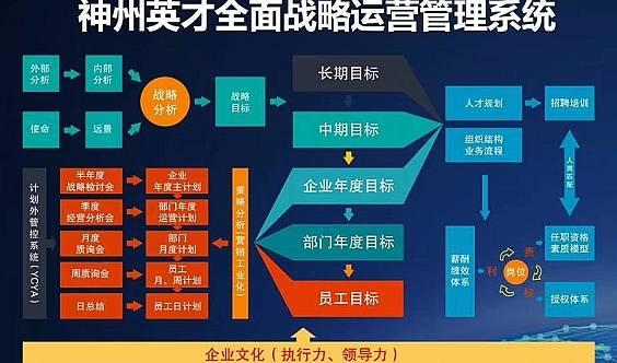 百万年薪HRD必修课【战略人力资源管理+股权激励】