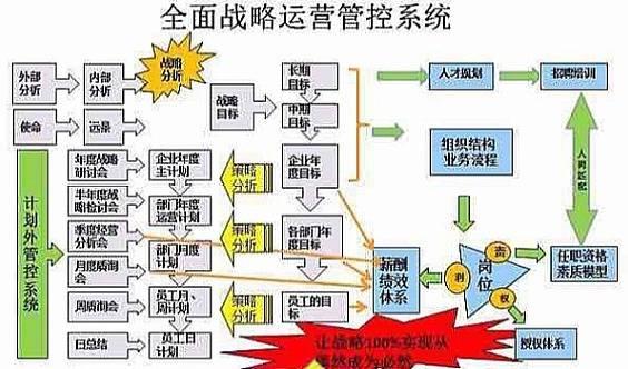 【2月19日-北京】——【战略人力资源管理薪酬绩效与股权激励顶层设计】