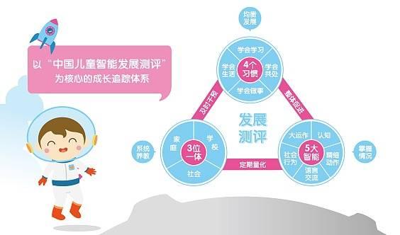 东方爱婴儿童发展测评